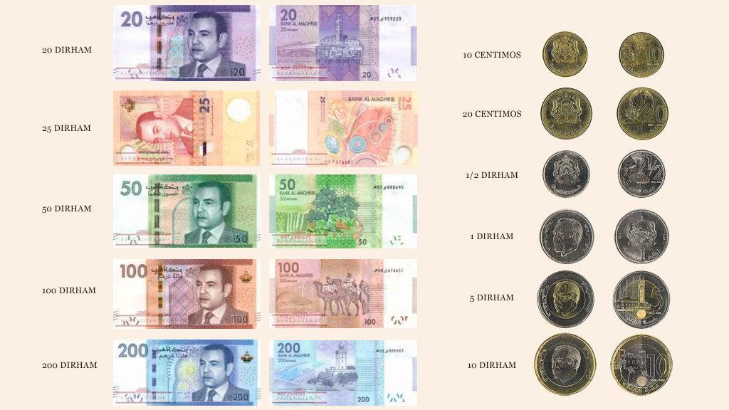 geld währung marokko Österreich investition in kryptowährungen